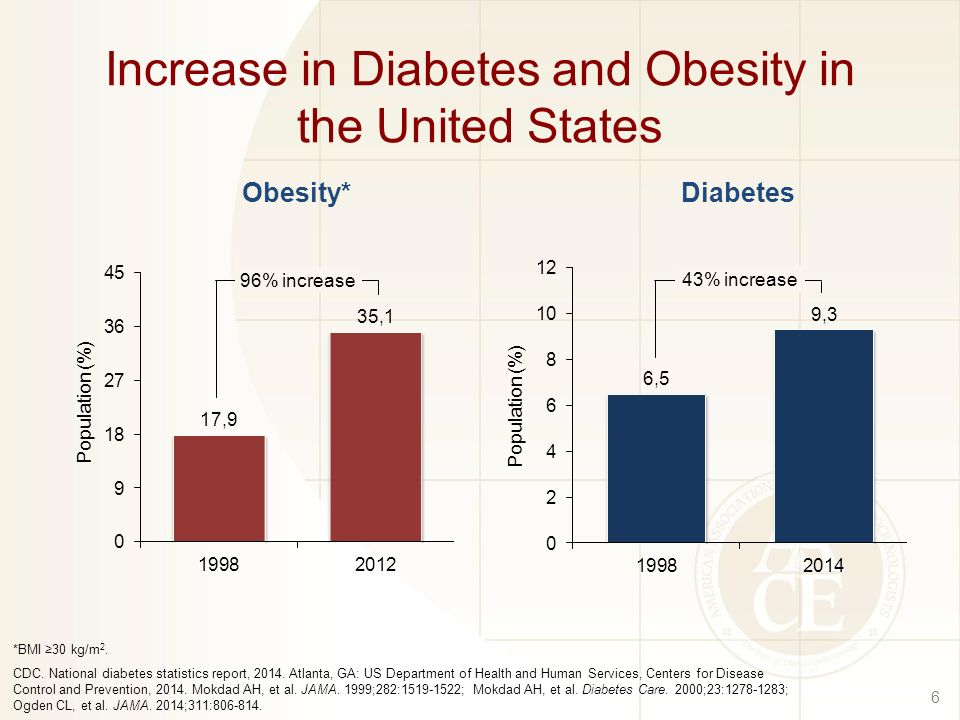 obesity in the united states prevalence The prevalence of obesity was  survey of adults in the united states, the age-adjusted prevalence of obesity in 2013  american college of cardiology.
