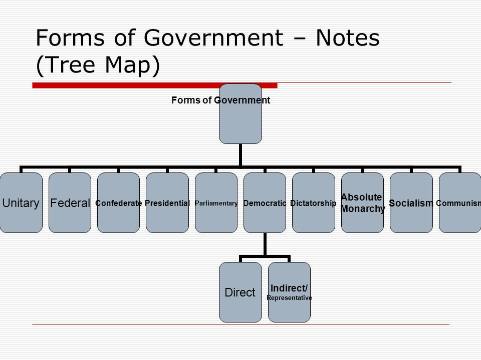 The US Constitution And World Governments Ppt Download - Us government tree map
