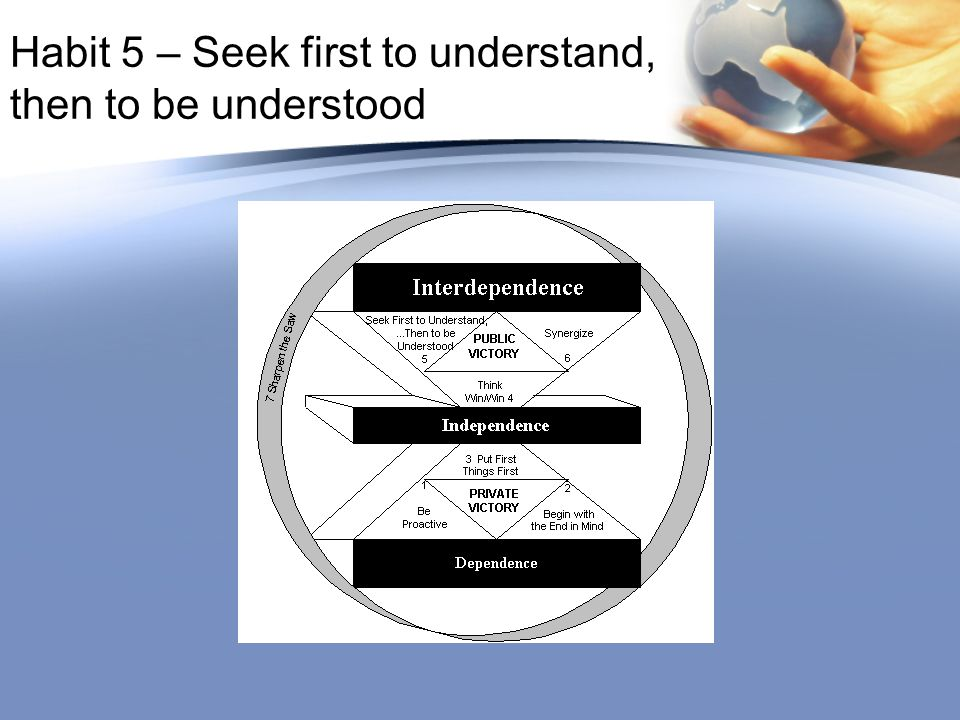 habit 5 seek first to understand then to be understood Say: habit 5 is about communicating with others it is about seeking to understand others, and then to be understood in communication it is important to listen first.
