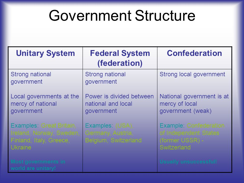 Political Systems. - ppt video online download