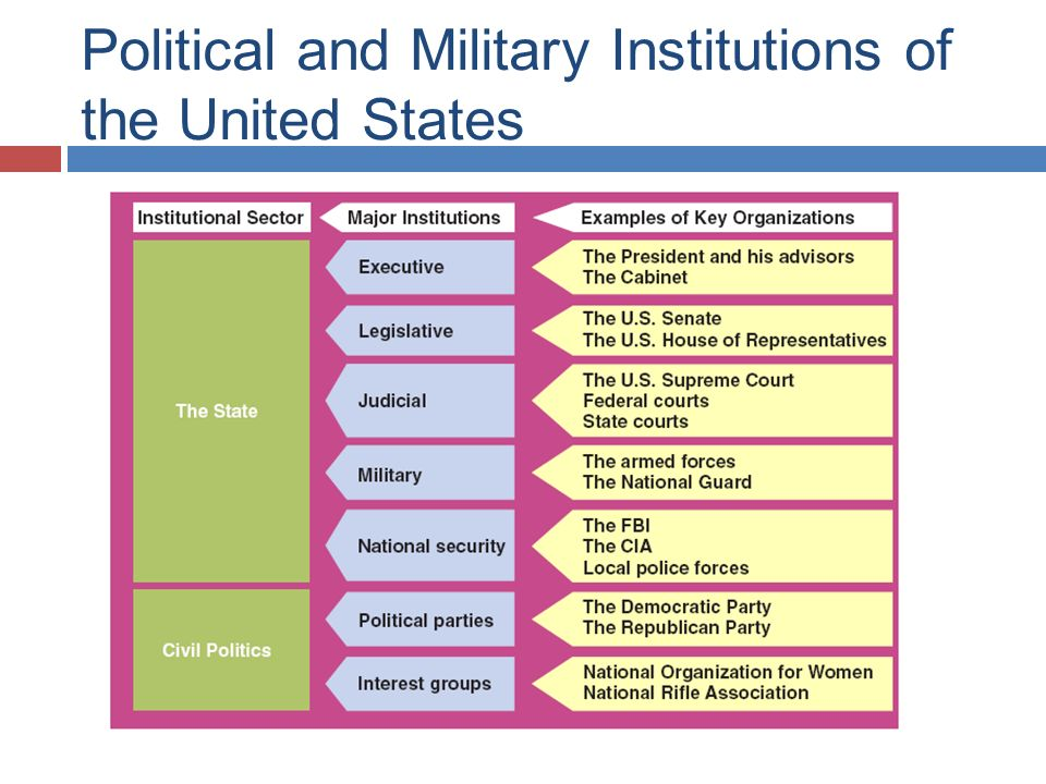 the political control of the military in the us In 1916, the us government occupied the dominican republic, mostly because a chaotic and unstable political situation there was preventing the dominican republic from paying back debts owed to the usa and other foreign countries the us military easily subdued any dominican resistance and occupied.