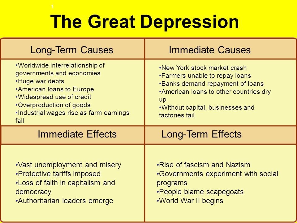 an explanation of the underlying and immediate causes of the great depression There were several underlying causes of the great depression in the united states 1 unequal distribution of wealth.