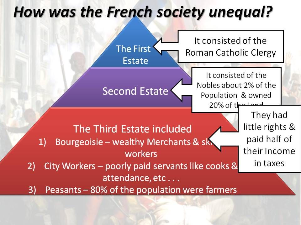 french revolution of 1789 social factors essay Causes of the french revolution social: the emergence of an contributed to national unrest, and culminated in the french revolution of 1789.