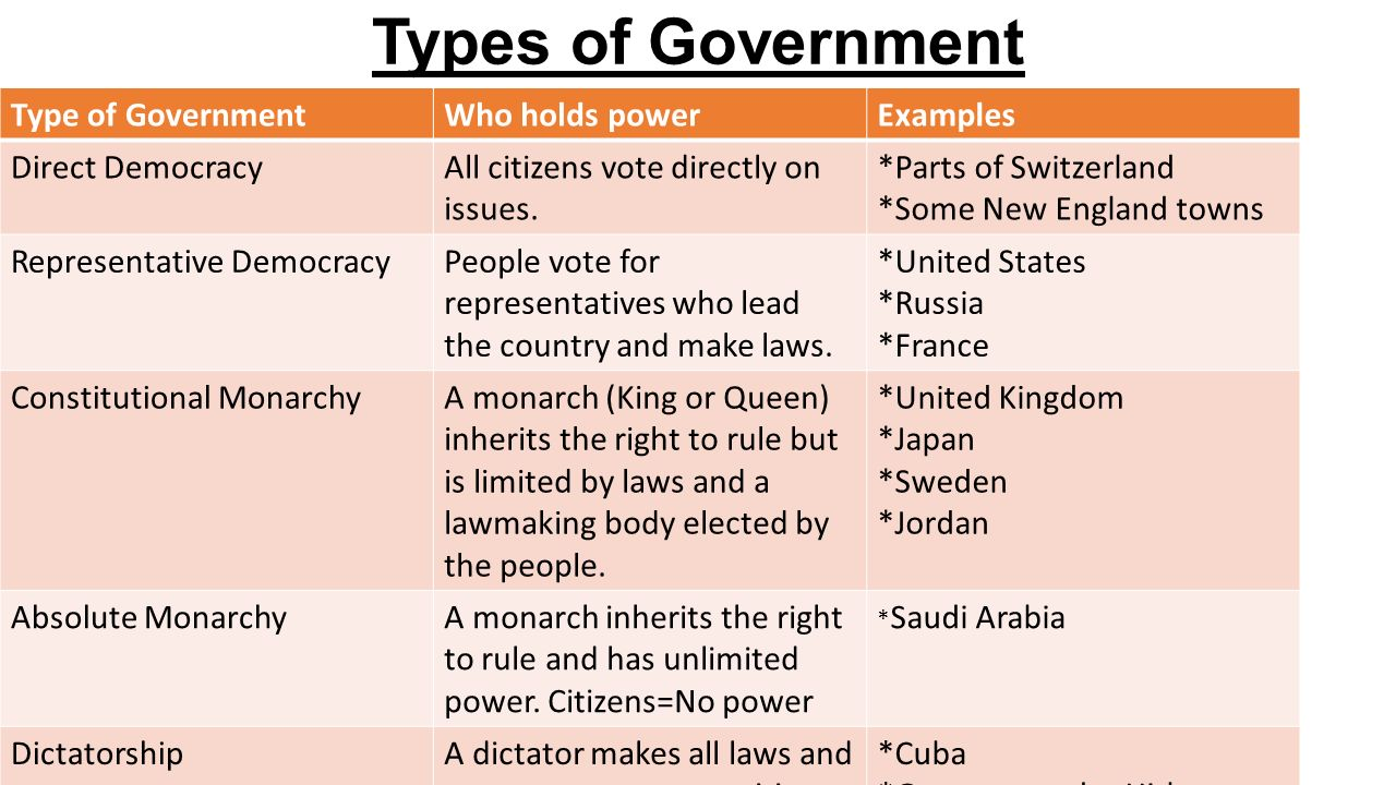 Government. - ppt video online download