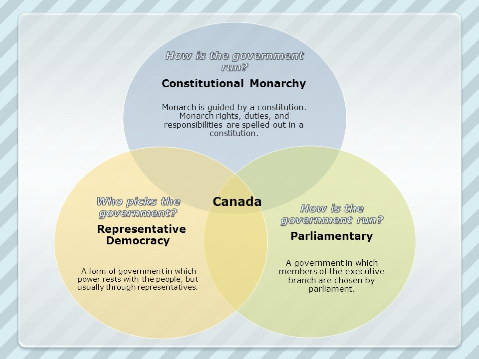 an overview of the constitutional monarchy of canada and the responsibilities of the government The english bill of rights created a constitutional monarchy in england,  locke  proposed that the role of the government is to protect its citizens' natural rights   the united states, canada, australia, ireland, new zealand and other countries.
