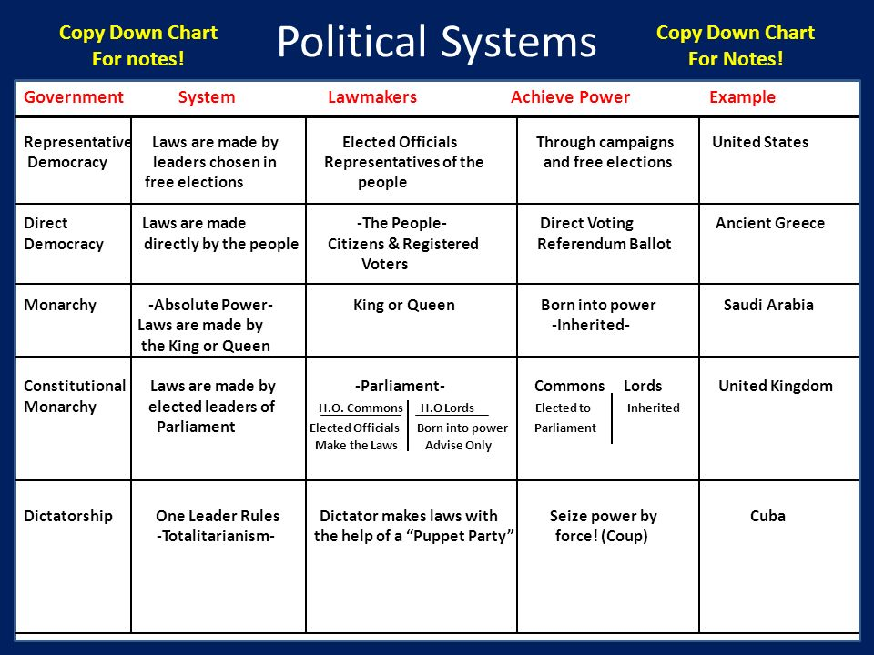 Political Systems Copy Down Chart For notes! Copy Down Chart