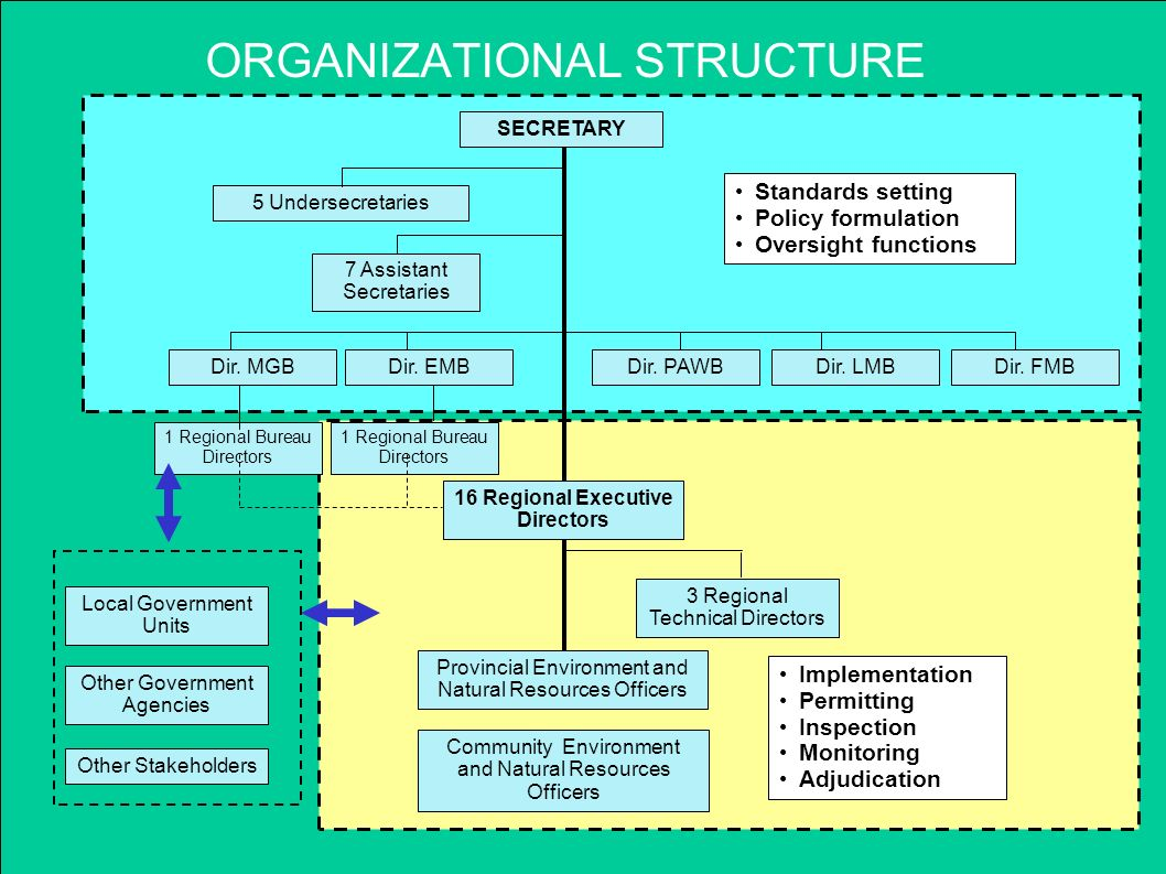 Lormelyn e claudio regional executive director ppt download for Environmental management bureau region 13