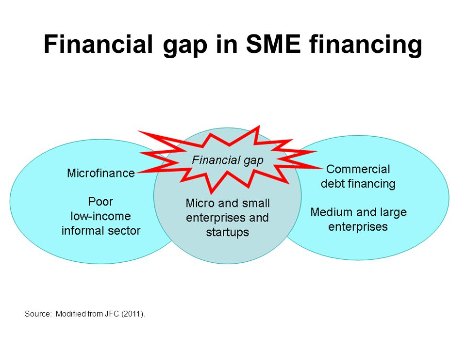 study on the financial sources for smes Start offering basic business and financial management skills as  smes are the main source of employment in developed and  did a study on factors affecting the.