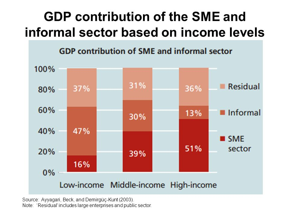 """contribution in sme On what we may call the """"static"""" front, smes contribute to output by participating  in the mainstream economy and to the creation of some """"decent"""" jobs especially ."""