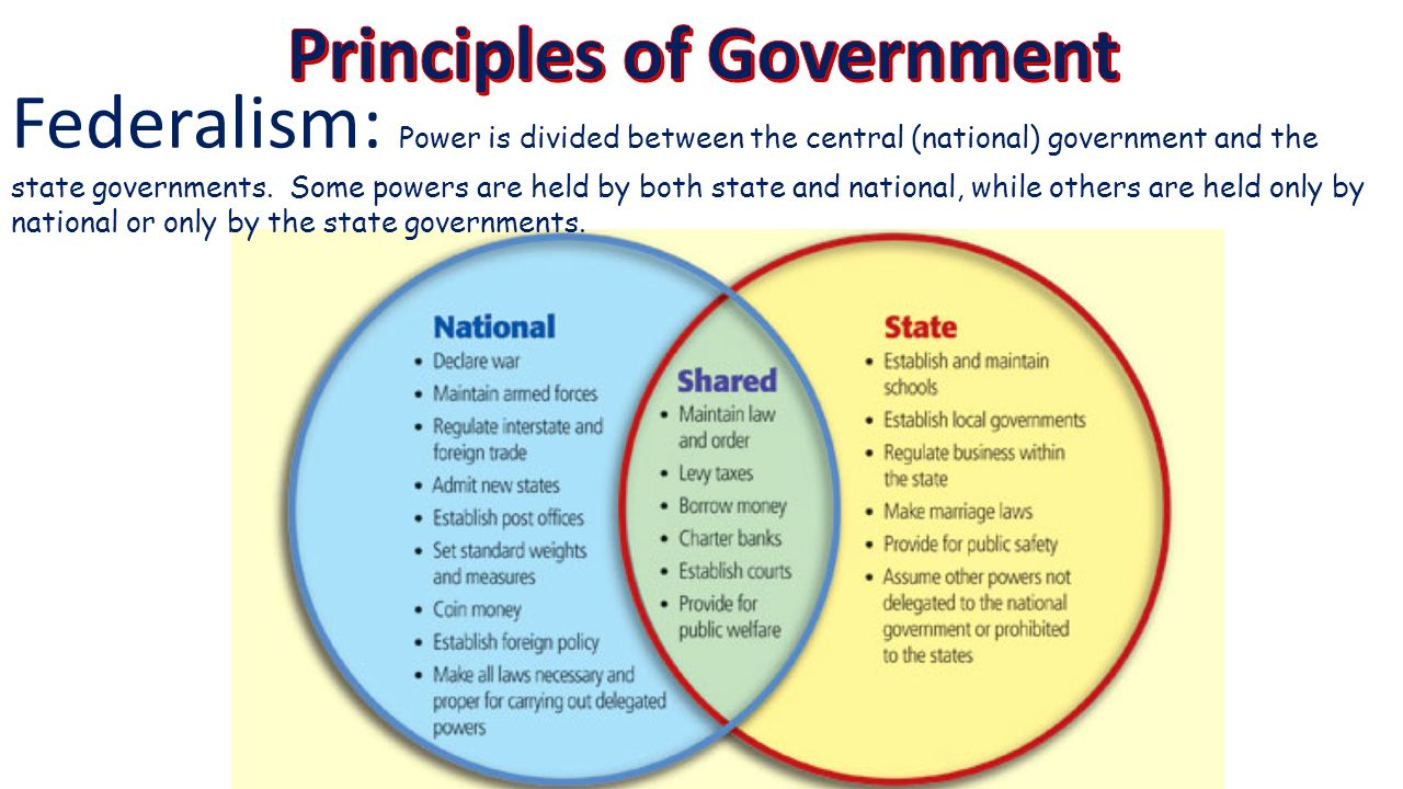 federalism and the balance of the state and federal government Federalism has not had one set definition throughout history, because the idea of the appropriate balance of authority among the local, state, and federal governments has changed over time federalism is not specifically defined in the constitution, but its meaning is suggested in how the national government is described.