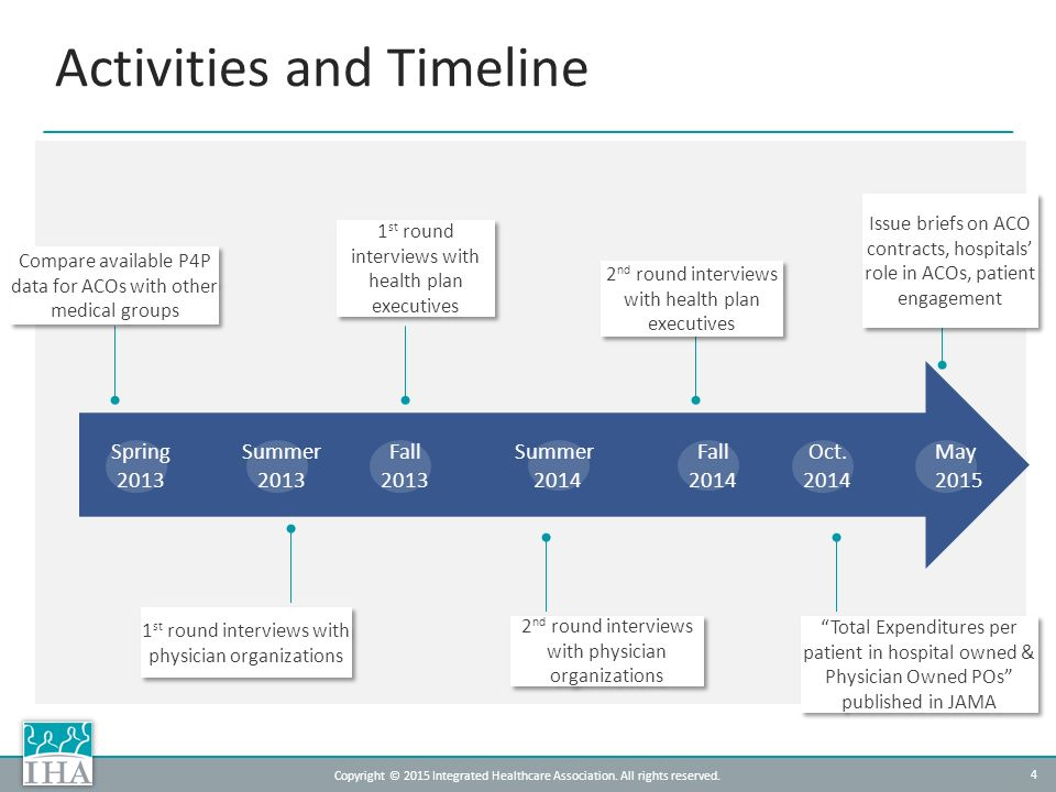 Evolution Of Acos In California Ppt Download
