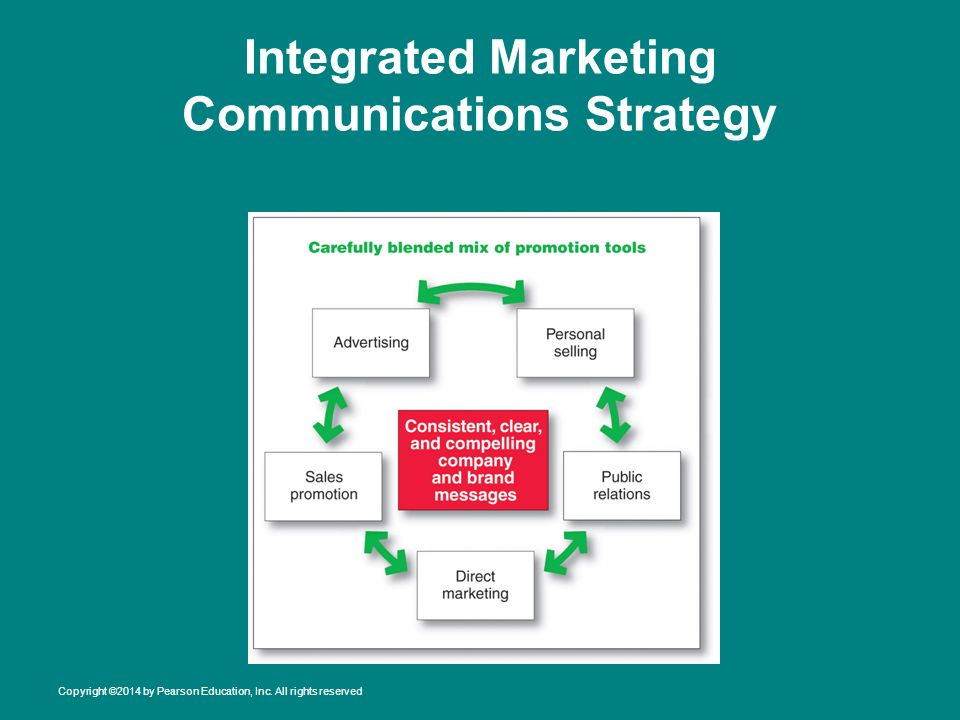integrated marketing communication strategy of airtel Marketing mix marketing strategy  bharti airtel has more than 65 million  this opened the door for talks between reliance communication's anil ambani.