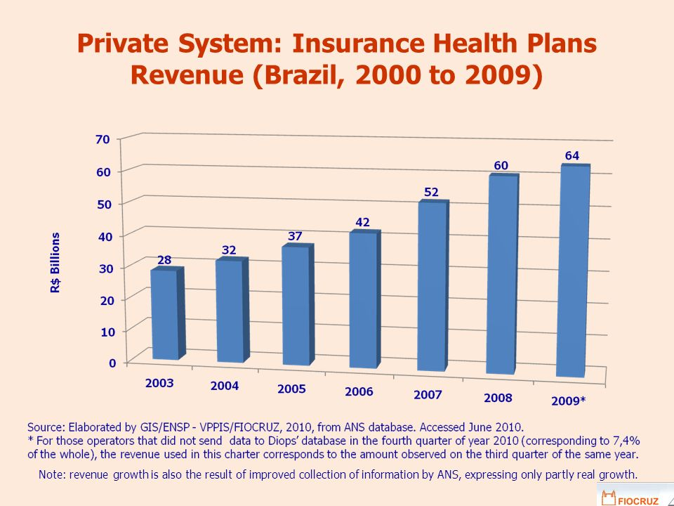 Private System: Insurance Health Plans Revenue (Brazil, 2000 to 2009)