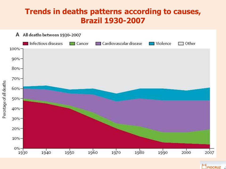Trends in deaths patterns according to causes, Brazil 1930-2007