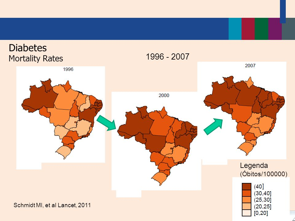 Diabetes Mortality Rates 1996 - 2007 Legenda (Óbitos/100000)