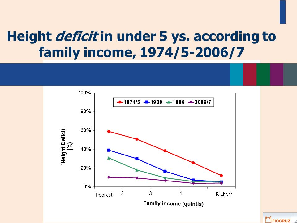 Height deficit in under 5 ys. according to family income, 1974/5-2006/7