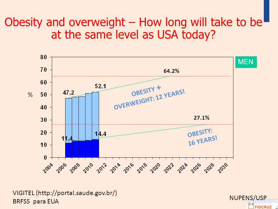 Obesity and overweight – How long will take to be at the same level as USA today