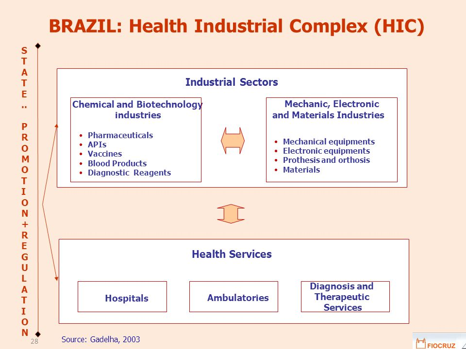 BRAZIL: Health Industrial Complex (HIC)