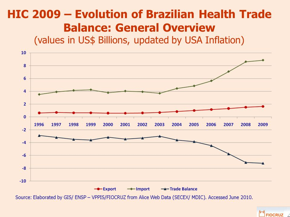 HIC 2009 – Evolution of Brazilian Health Trade Balance: General Overview (values in US$ Billions, updated by USA Inflation)