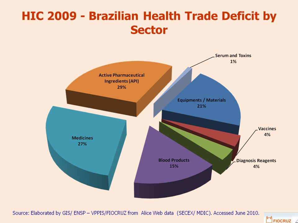 HIC 2009 - Brazilian Health Trade Deficit by Sector