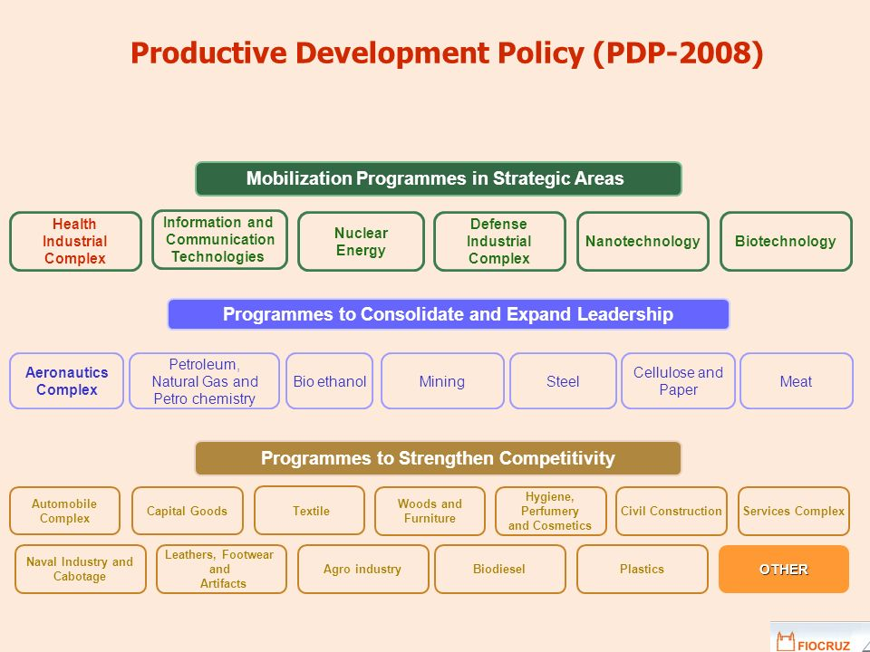 Productive Development Policy (PDP-2008)