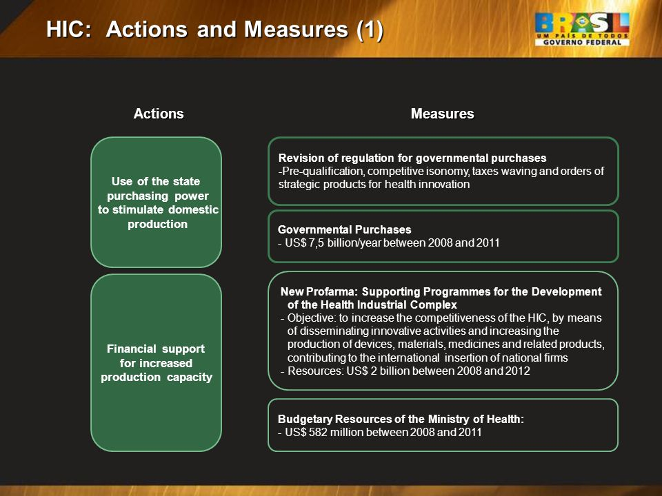 HIC: Actions and Measures (1)