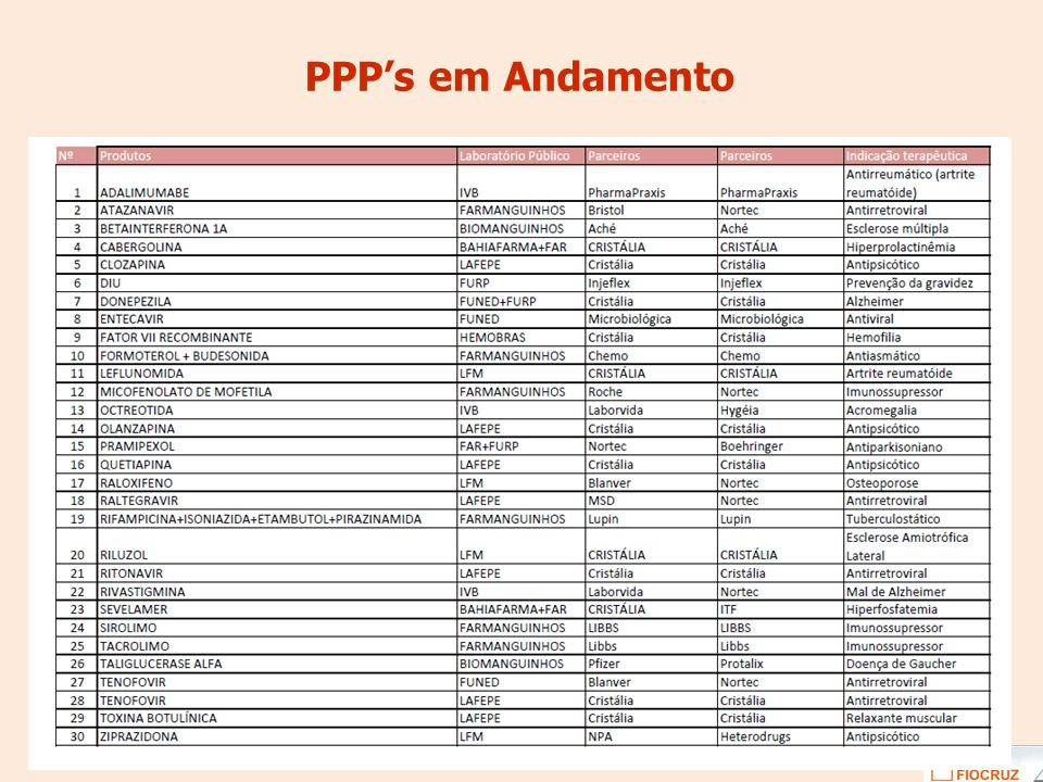 PPP's em Andamento