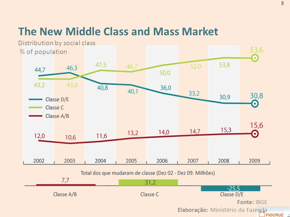 The New Middle Class and Mass Market