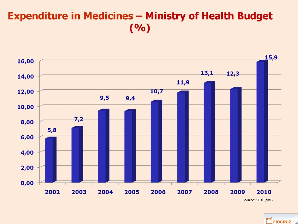 Expenditure in Medicines – Ministry of Health Budget