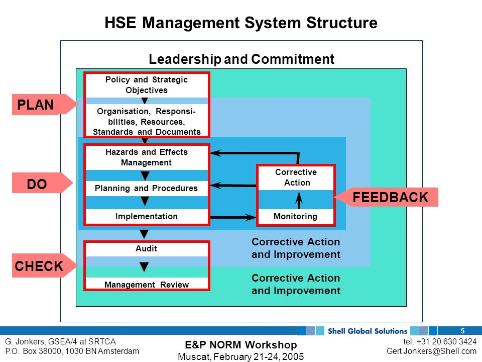 leadership and management a review of