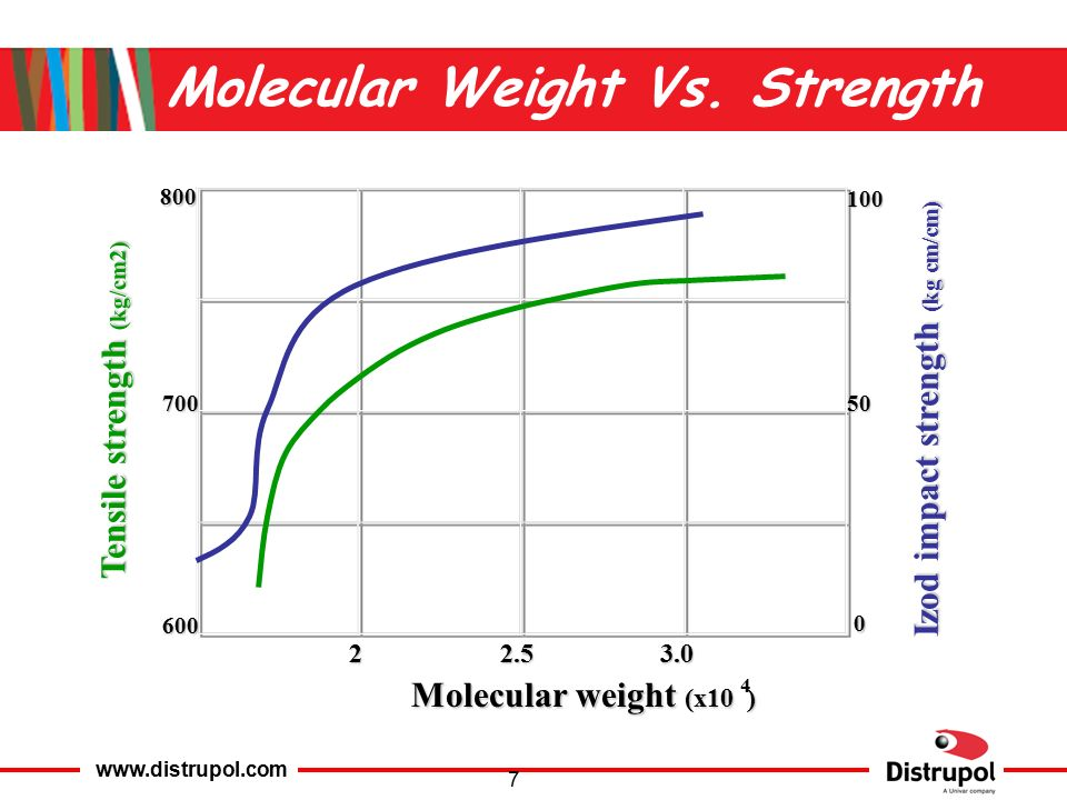 the effect of the molecular weight Low-molecular-weight heparin (lmwh) is a class of anticoagulant medications  because lmwh has more predictable pharmacokinetics and anticoagulant effect, .
