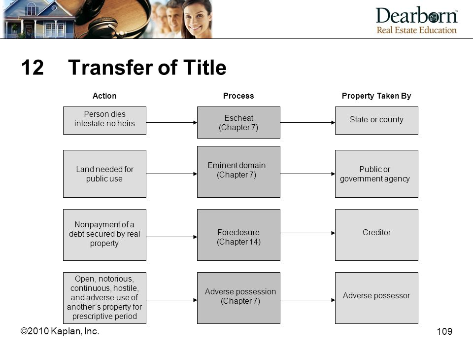 12 Transfer of Title ©2010 Kaplan, Inc. Person dies intestate no heirs