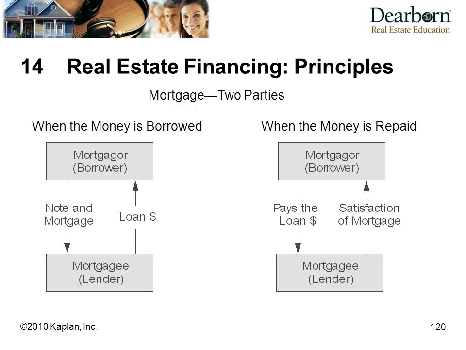 14 Real Estate Financing: Principles