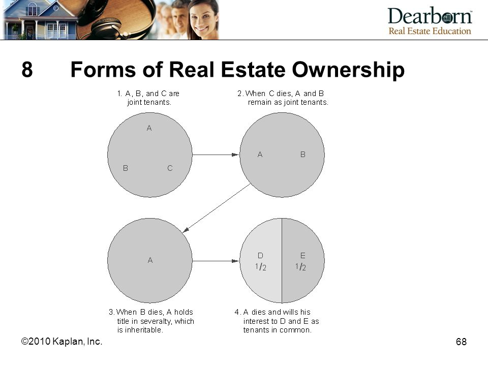 8 Forms of Real Estate Ownership