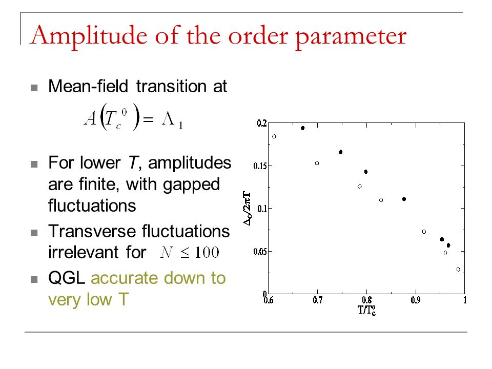 Amplitude of the order parameter