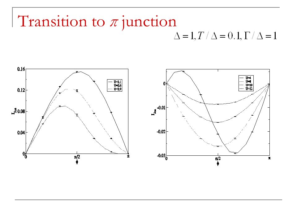 Transition to π junction