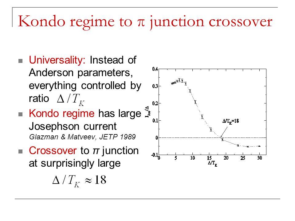 Kondo regime to π junction crossover