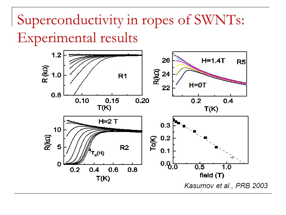 Superconductivity in ropes of SWNTs: Experimental results