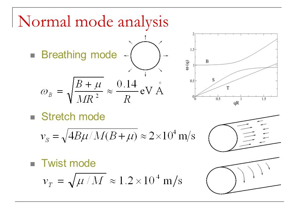 Normal mode analysis Breathing mode Stretch mode Twist mode