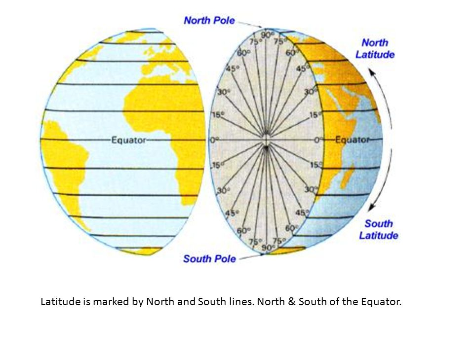 Latitude is marked by North and South lines