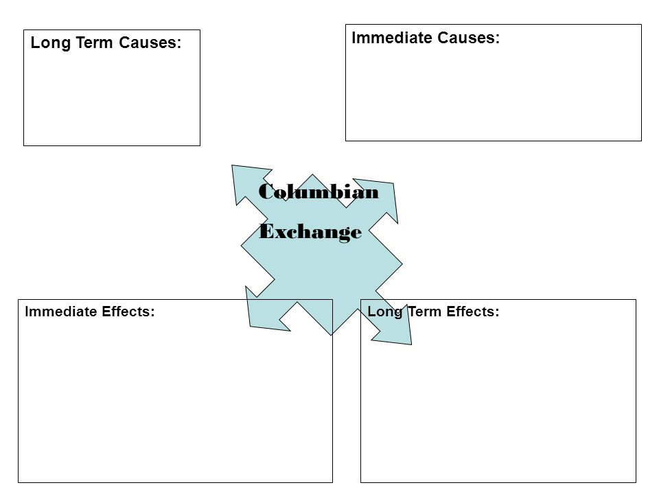 the effects of the columbian exchange on the trade of agriculture technologies and diseases Another aspect of the columbian exchange was the change in religion of the region before the spanish arrived the aztecs and the mayans had a rich mythology which consisted of elemental deities, cosmogony, cyclical connections of body, spirit, time and the cosmos, and to some degree human sacrifice and blood letting.