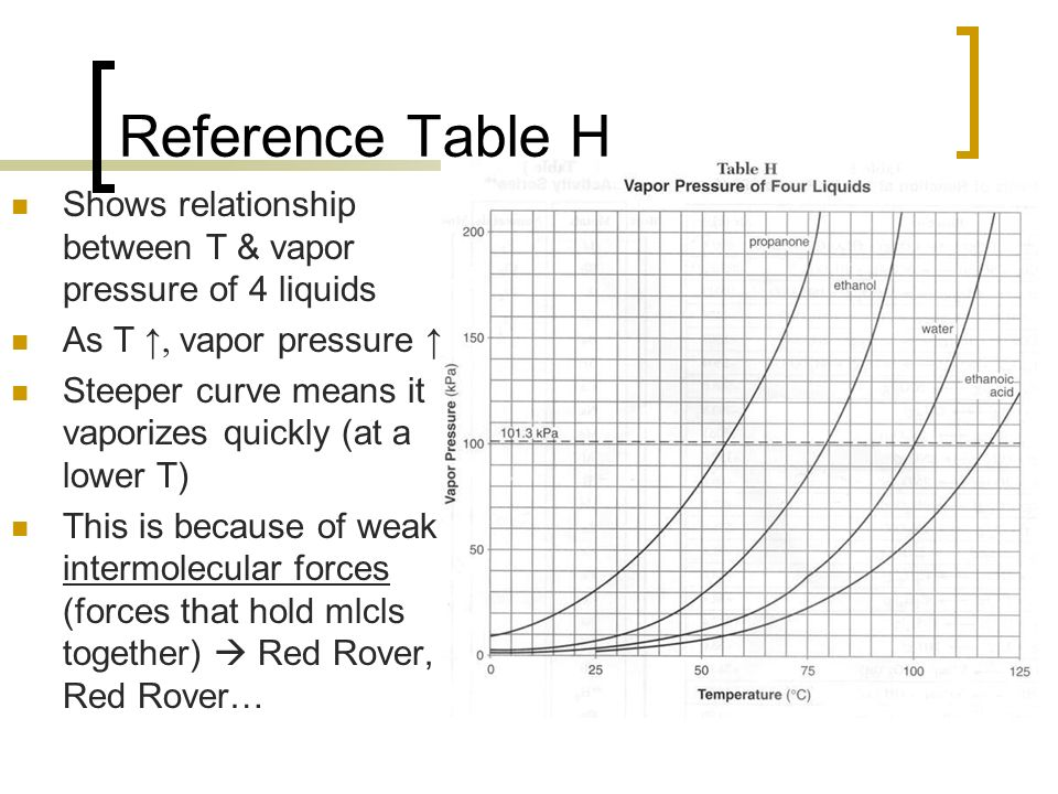 density and vapor pressure relationship