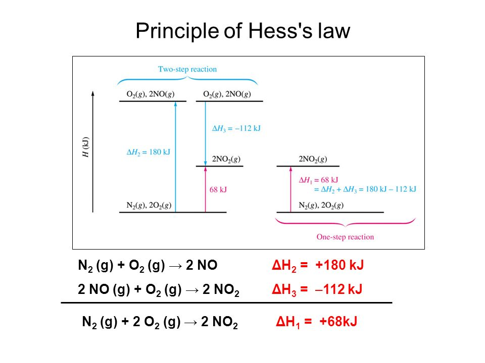 dcp ce hess s law What is the function of calorimeter in hess's law experimentit is to find the heat absorbed or released for any simple reaction so you could then ad.