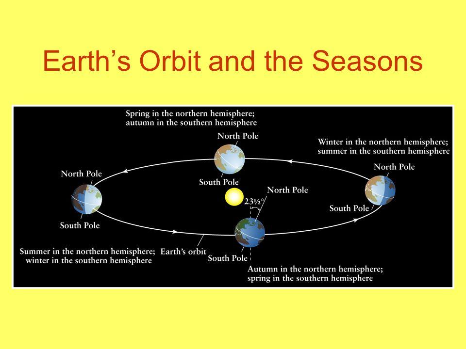 earth orbit seasons interactive - photo #11