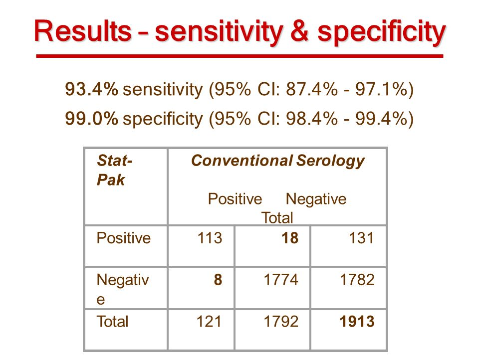 Results – sensitivity & specificity