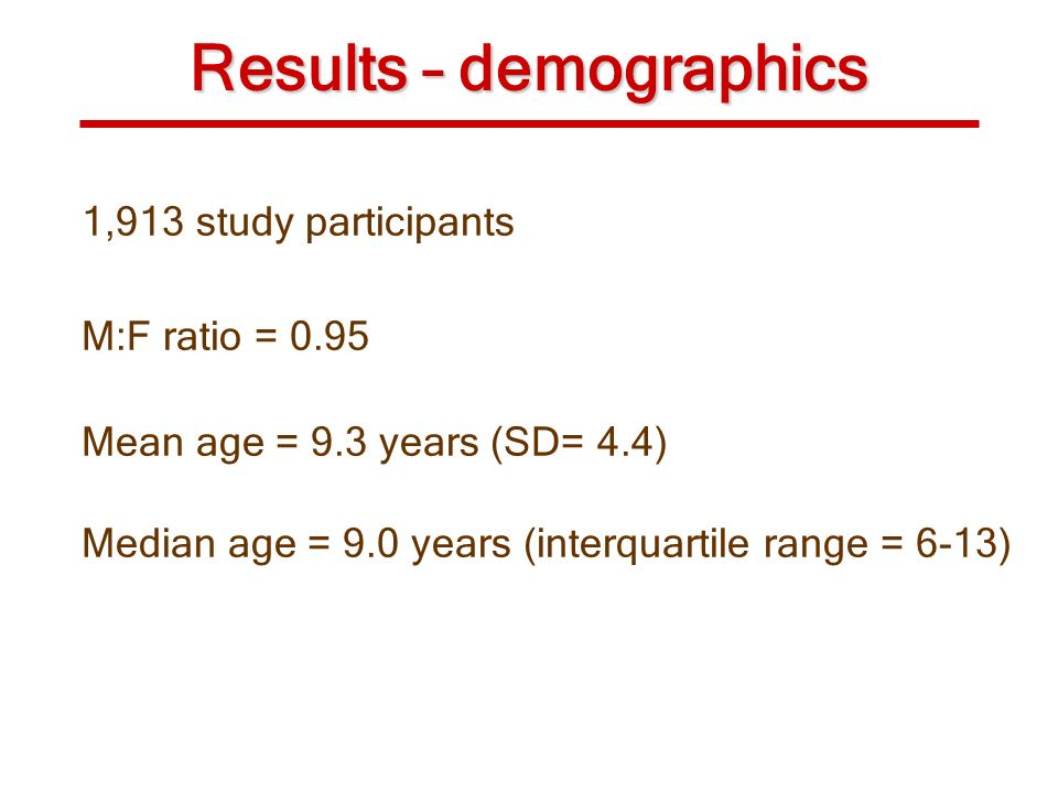 Results – demographics