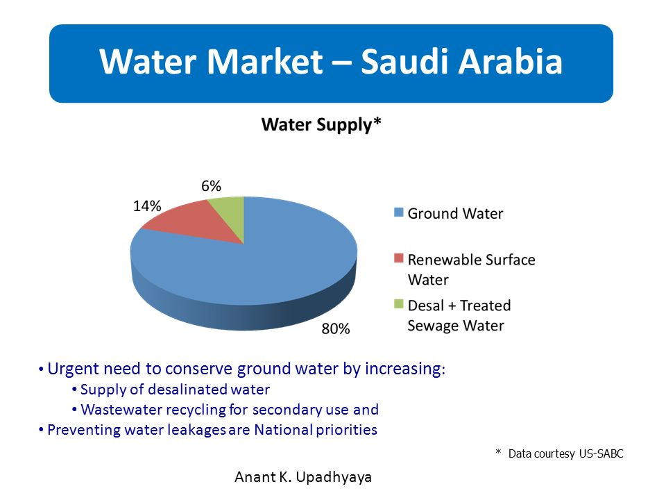 water consumption in saudi arabia essay Saudi arabia's great thirst drained dry when intensive modern farming started, there was a staggering 120 cubic miles (500 cubic kilometers) of water beneath the saudi desert, enough to fill lake .