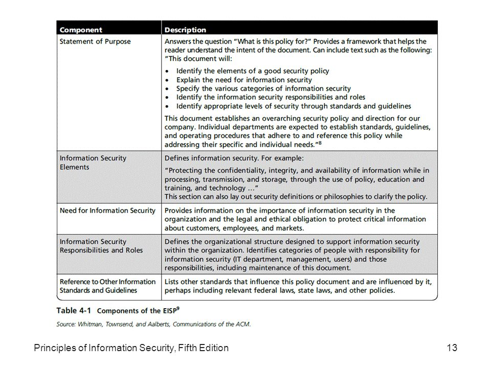 role of information security policy essay View essay - wk 4 individual the role of information security policy from cmgt 400 400 at university of phoenix f o e l o r e th y t i r u c e s n o i t a m r in fo policy adam.