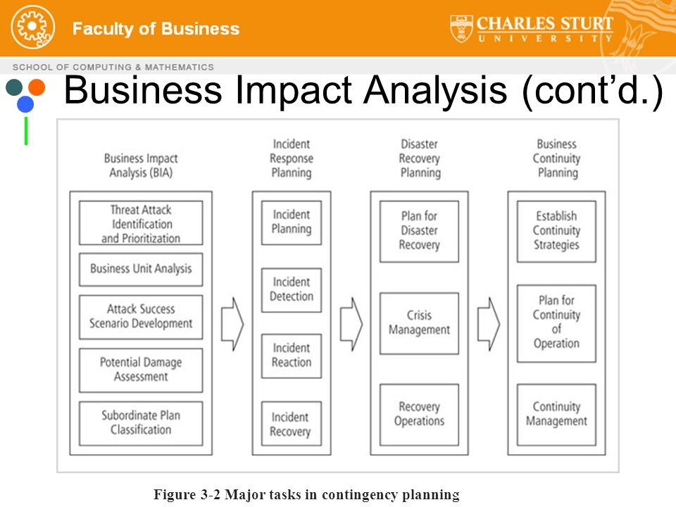 contingency plan and business impact analysis A business continuity plan to continue business is essential development of a business continuity plan includes four steps: conduct a business impact analysis to identify time-sensitive or critical business functions and processes and the resources that support them.