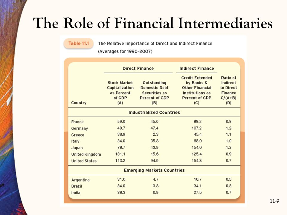The economic functions financial intermediaries perform